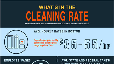 What's in the Cleaning Rate